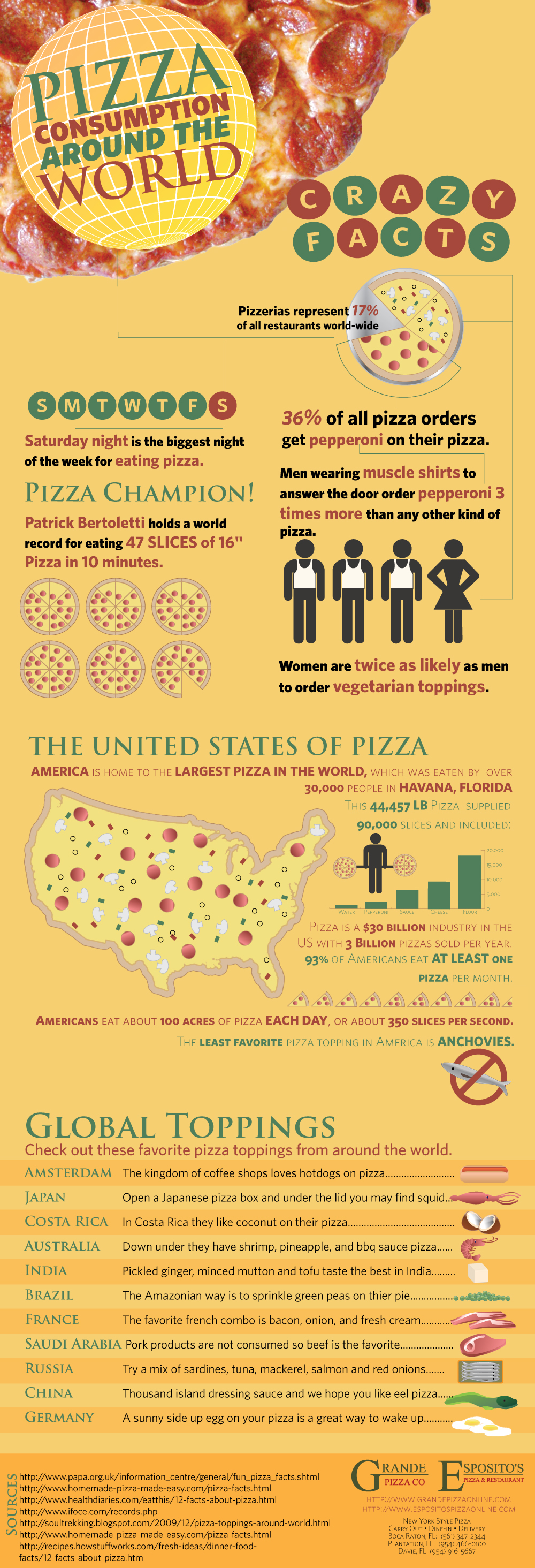 Pizza Consumption Around The World